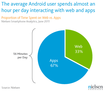 Nielsen android applications web consommation