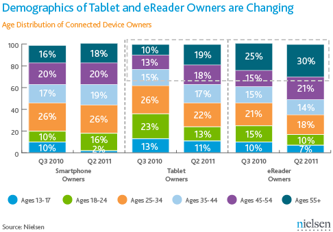 USA Smartphones Tablettes Liseuses ages