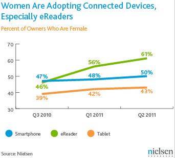 USA Smartphones Tablettes Liseuses femmes