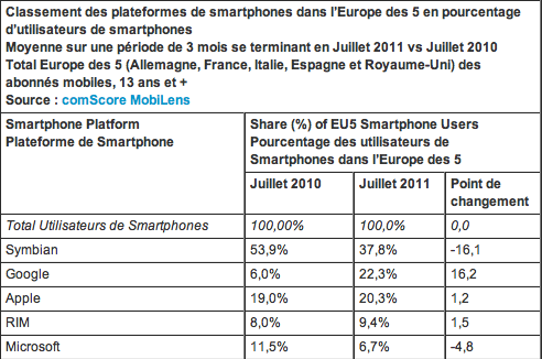 comScore Europe OS mobile 2011