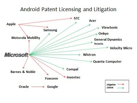 microsoft android brevets