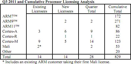 ARM puces CPU Q3 2011