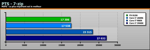Sandy Bridge-E Core i7 3960X benchs Linux