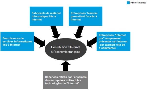 Impact emploi internet numerique france McKinsey