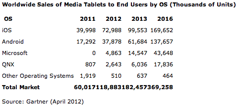 Tablettes tactiles 2012 2016 Gartner