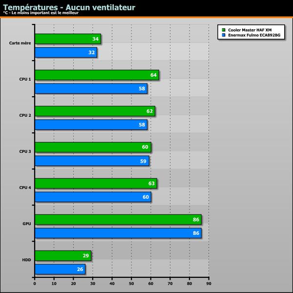 températures - aucun ventilateur
