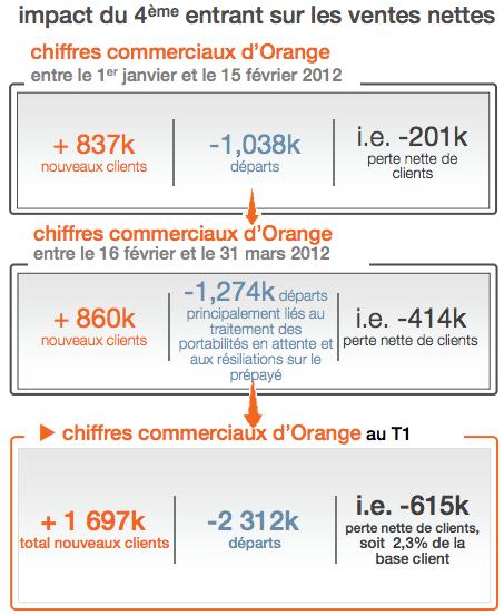 Orange T1 2012 pertes d'abonnés