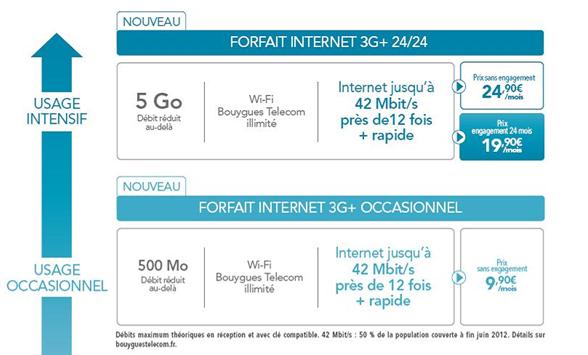 Bouygues Telecom 18 juin forfait 3g+