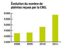 plaintes cnil