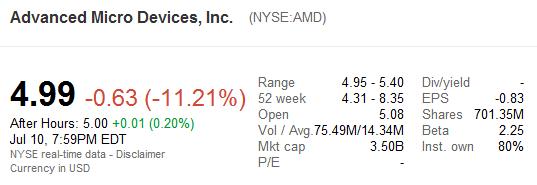 AMD Bourse 10 juillet 2012