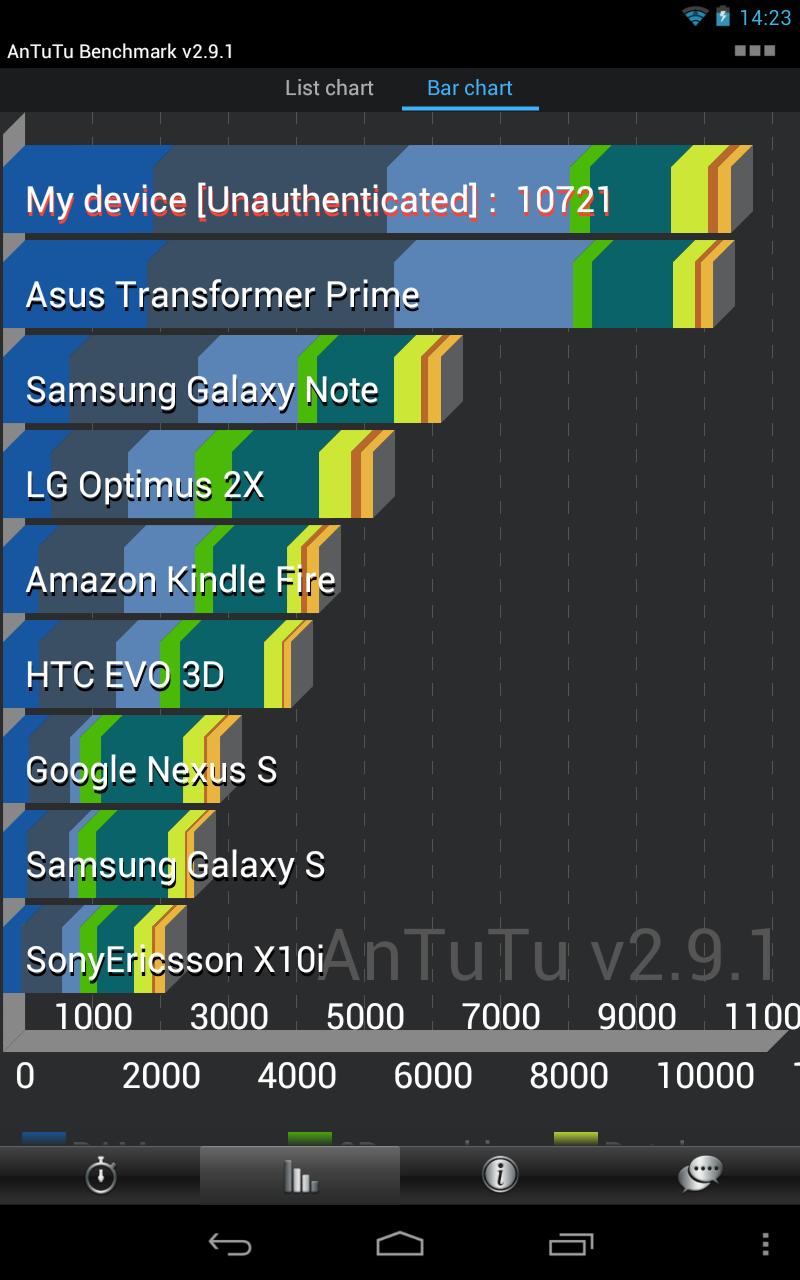 Google Nexus 7 Benchmarks
