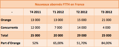Recrutements FTTH France