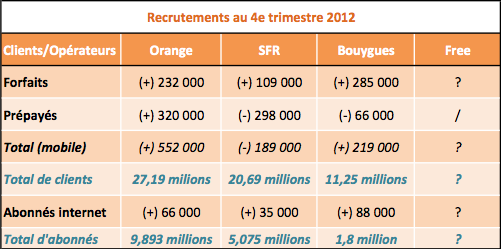 Operateurs mobiles recrutements