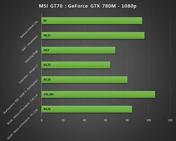 GeForce GTX 780M benchmark