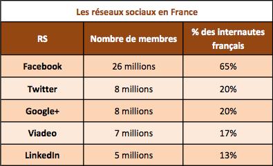 Réseaux sociaux France