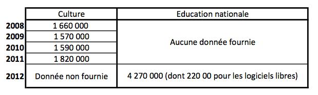 culture log dépenses education