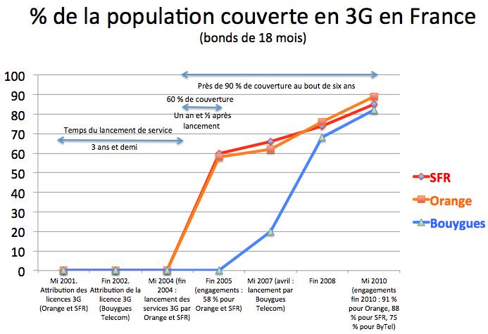 3G UMTS France historique