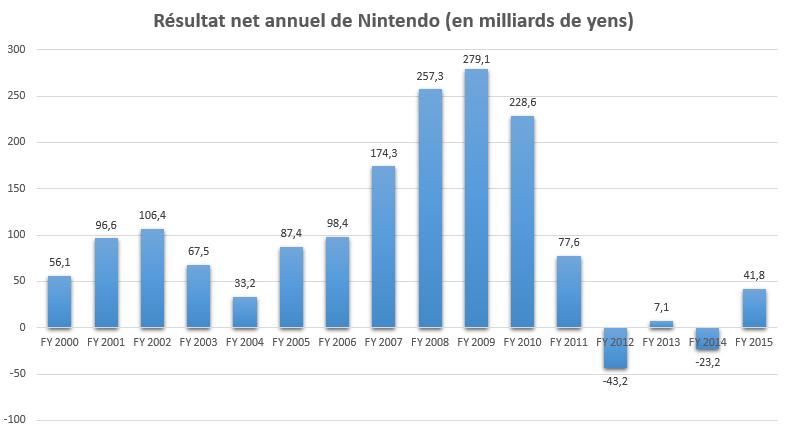 Nintendo 2000-2015