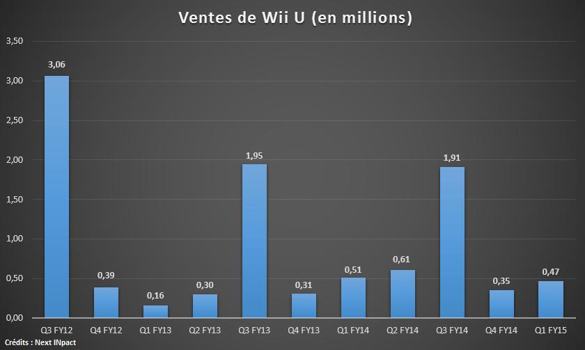 Wii U Ventes Q1 15