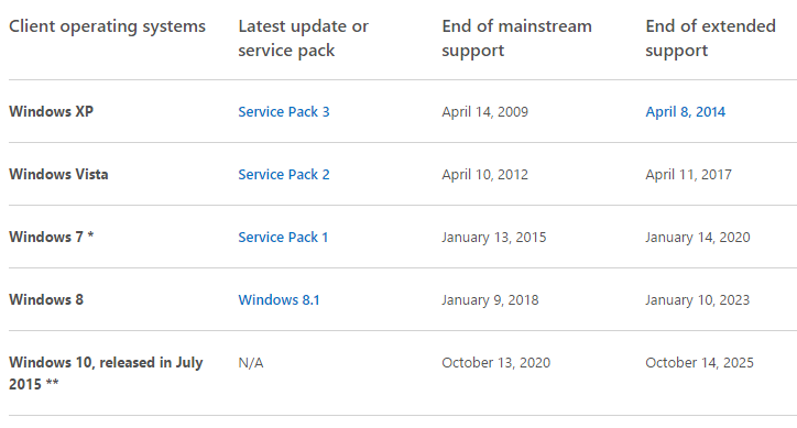 windows cycle support ventes