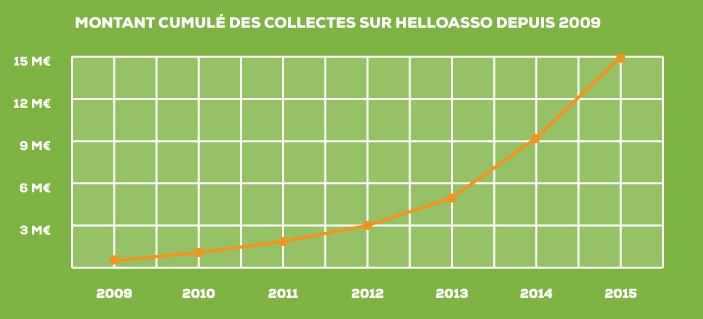 HelloAsso collecte
