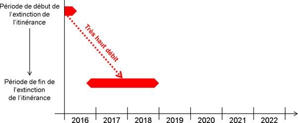 ARCEP extinction itinérance Bouygues-SFR