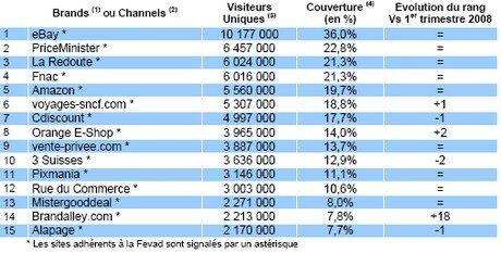 FEVAD e-commerce 2e trimestre 2008