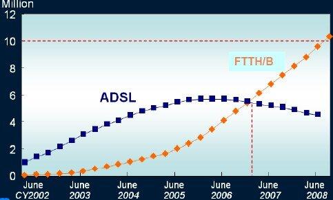 Idate FTTH ADSL Japon