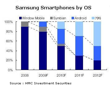 Samsung Windows Mobile Android Symbian Bada