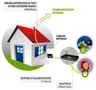 Ille-et-vilaine WiMAX schema wibox