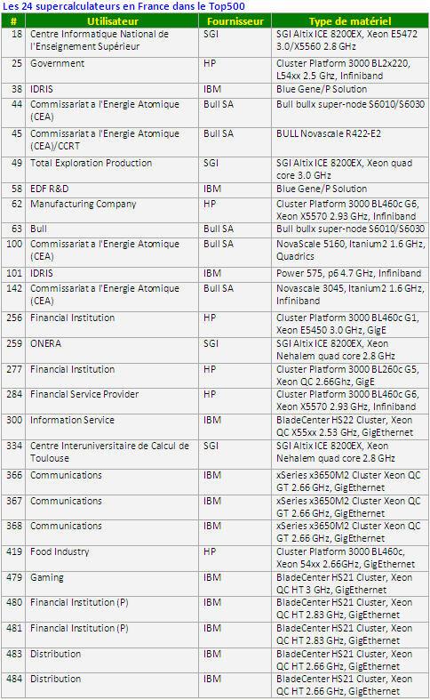 Supercalculateurs France Top 500