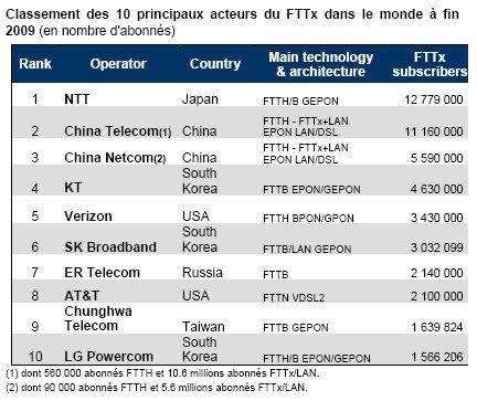 Idate FTTH Top 10 FAI Monde 2009