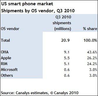 Smartphones USA Q3 2010 Android Apple RIM