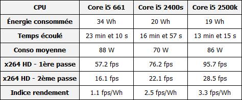 Intel Sandy Bridge Core i5 2400s