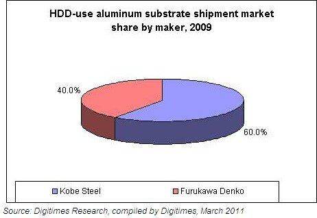 Disques durs substrat aluminium japon