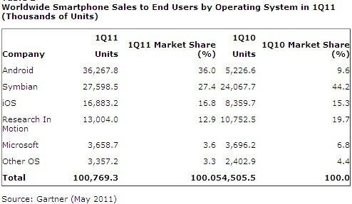 Gartner ventes smartphones T1 2011