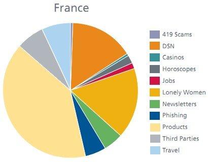 Spams France McAfee