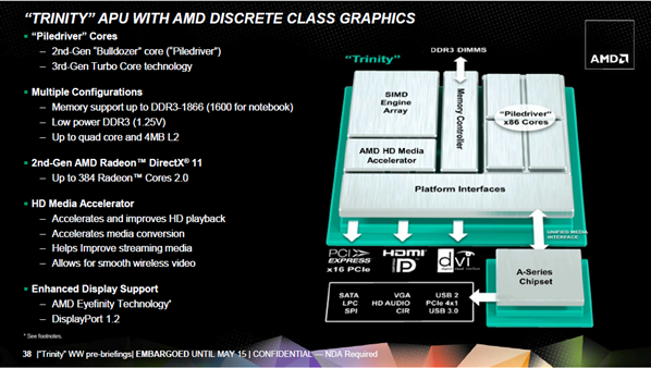 AMD APU