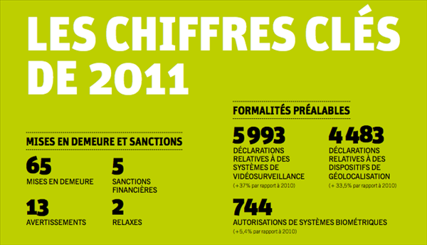cnil rapport 2011