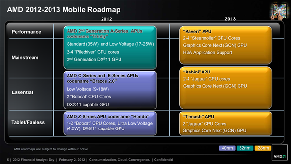 AMD Roadmap APU