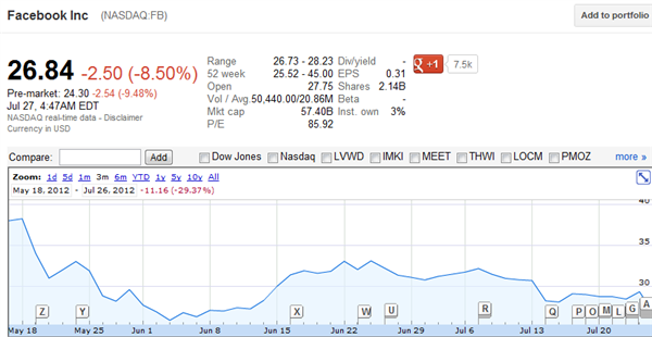 Facebook action NASDAQ