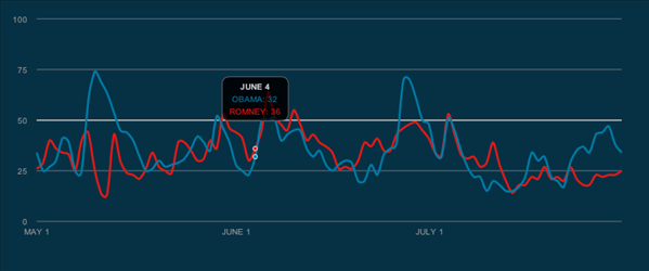 twitter political index