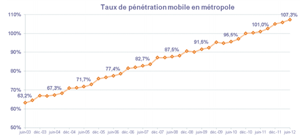 Mobile France T2 2012