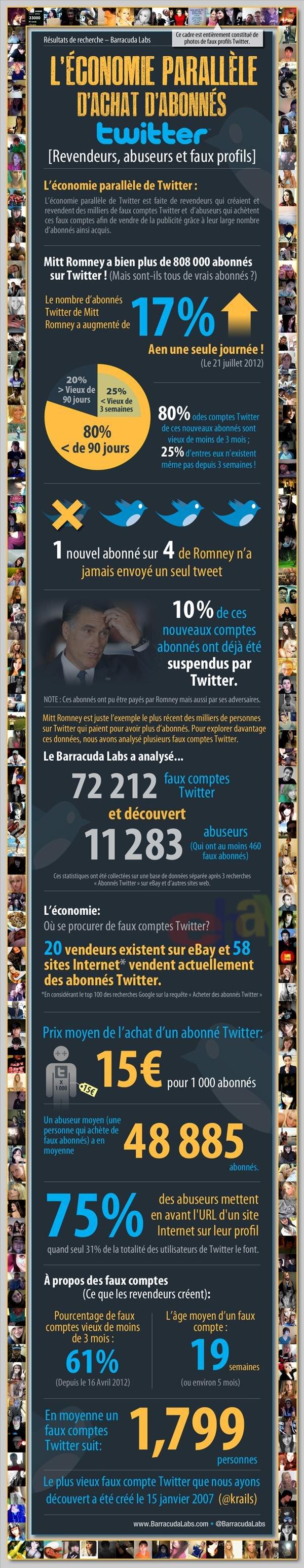 faux comptes Twitter