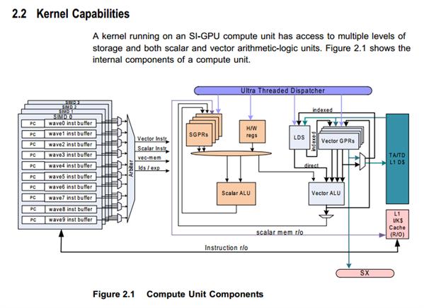 Radeon HD 7000 ISA Documentation
