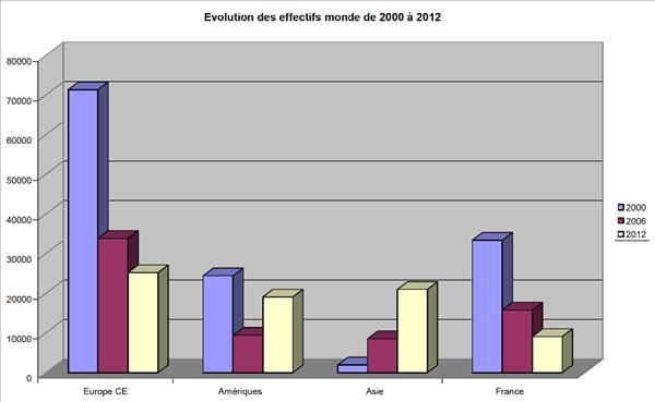 Alcatel emplois 2000 2012 CGT
