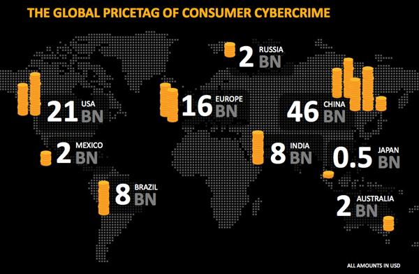 Cybercriminalite etude Symantec 2011