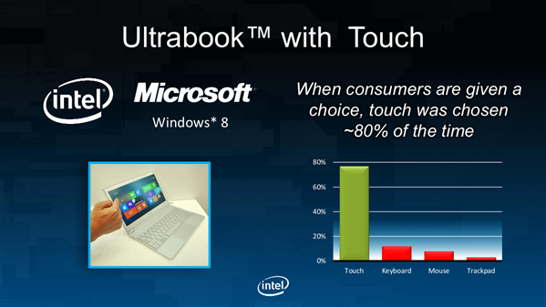 Intel IDF Day 1 Touch