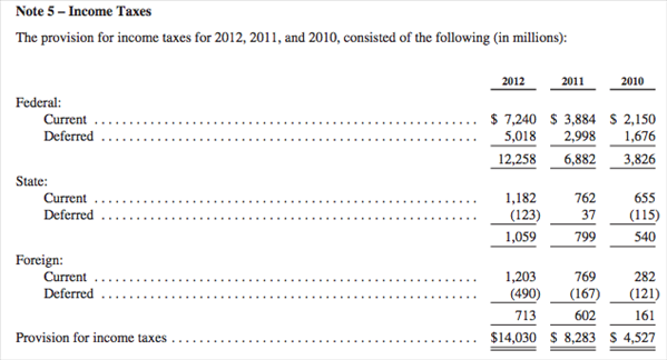 Apple taxes impots benefices 2012