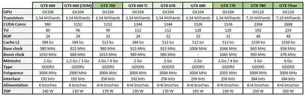 GeForce Récap GTX 760